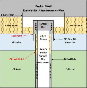 Illustration demonstrating the exterior re-abandonement plan for becker well. Pointing out the leak & seal point in relation to the surface plug, oil sand, drilled hole, blue clay and beach sand.