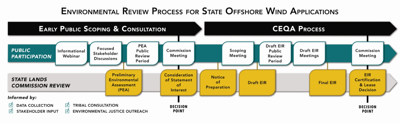 Environmental Review Process for State Offshore Wind Applications as follows: Early Public Scoping and Consultation steps Informational Webinar and Focused Stakeholder Discussions (Public Participation), Preliminary Environmental Assessment (PEA) (State Lands Commission Review), PEA Public Review Period and Commission Meeting decision point (Public Participation), and Consideration of Statement of Interest decision point (State Lands Commission Review). CEQA Process steps Notice of Preparation (State Lands Commission Review), Scoping Meeting (Public Participation), Draft EIR (State Lands Commission Review), Draft EIR Public Review Period and Draft EIR Meetings (Public Participation), Final EIR (State Lands Commission Review), Commission Meeting decision point (Public Participation), and EIR Certification and Lease decision point (State Lands Commission Review). Informed by Data Collection, Stakeholder Input, Tribal Consultation, and Environmental Justice Outreach.