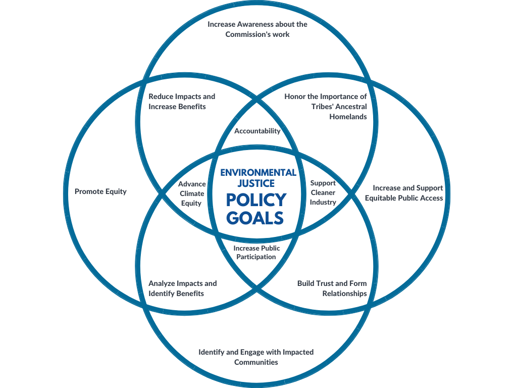 Environmental Justice Policy Goals: Increase awareness about the Commission's work, Reduce impacts and increase benefits, honor the importance of tribes' ancestral homelands, accountability, promote equity, advance climate equity, support cleaner industry, increase and support equitable public access, increase public participation, analyze impacts and identify benefits, build trust and form relationships, identify and engage with impacted communities.