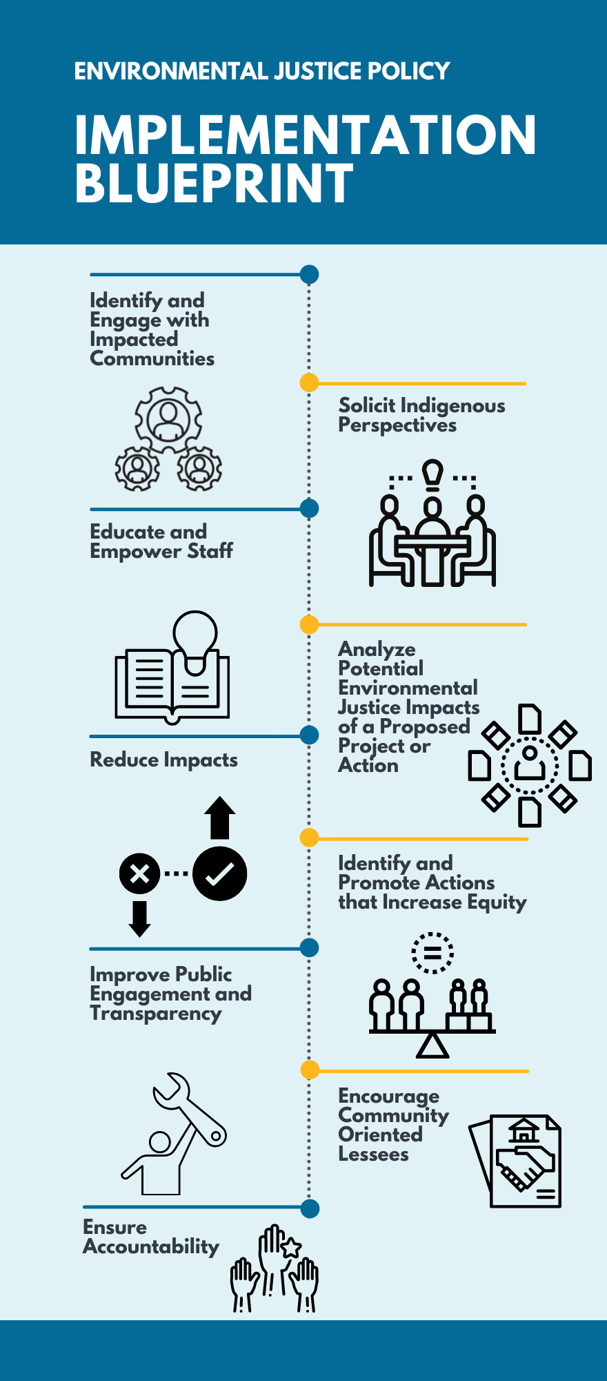 Environmental Justice Policy Implementation Blueprint: • Identify and engage with impacted communities • Solicit indigenous perspectives • Educate and empower staff • Analyze potential environmental justice impacts of a proposed project or action • Reduce impacts • Identify and promote actions that increase equity • Improve public engagement and transparency • Encourage community-oriented leases • Ensure accountability