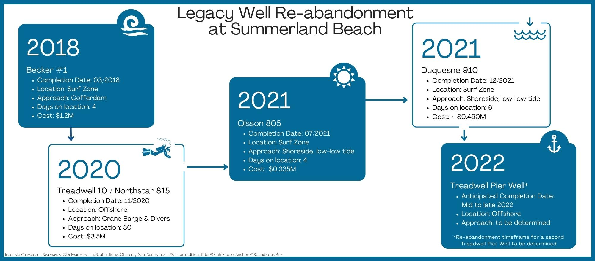 Legacy Well Re-abandonment at Summerland Beach. 2018 Becker Well completion, 2020 Treadwell 10 / Northstar 815 Completion, 2021 Olsson 805 completion and Duquesne 910 anticipated completion, 2022 Treadwell Pier Well anticipated completion.